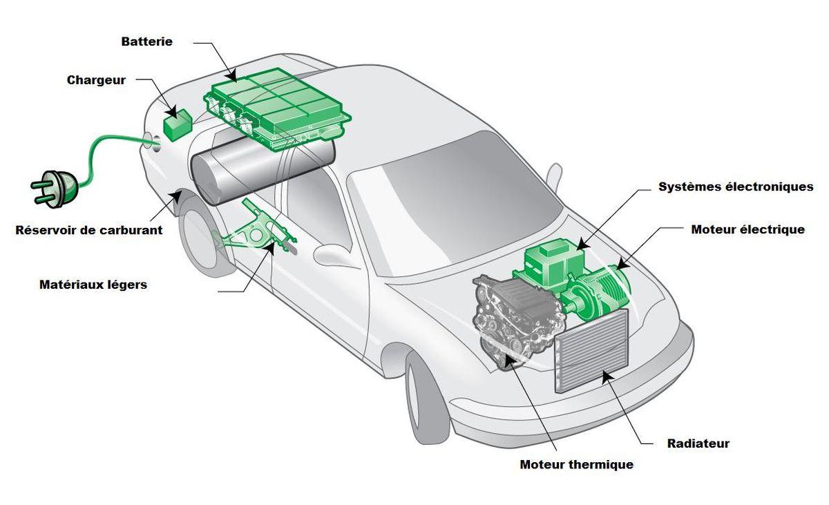 schema-voiture-hybride