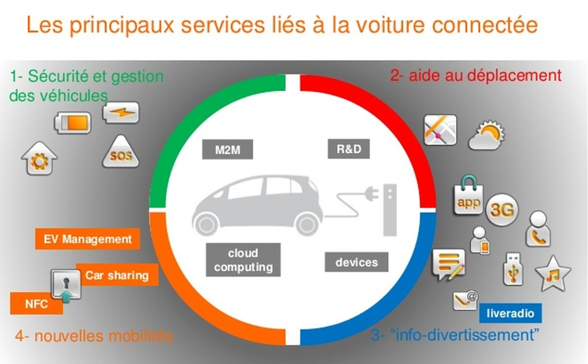 services-voitures-connectees