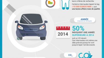 infographie comportement achat voiture